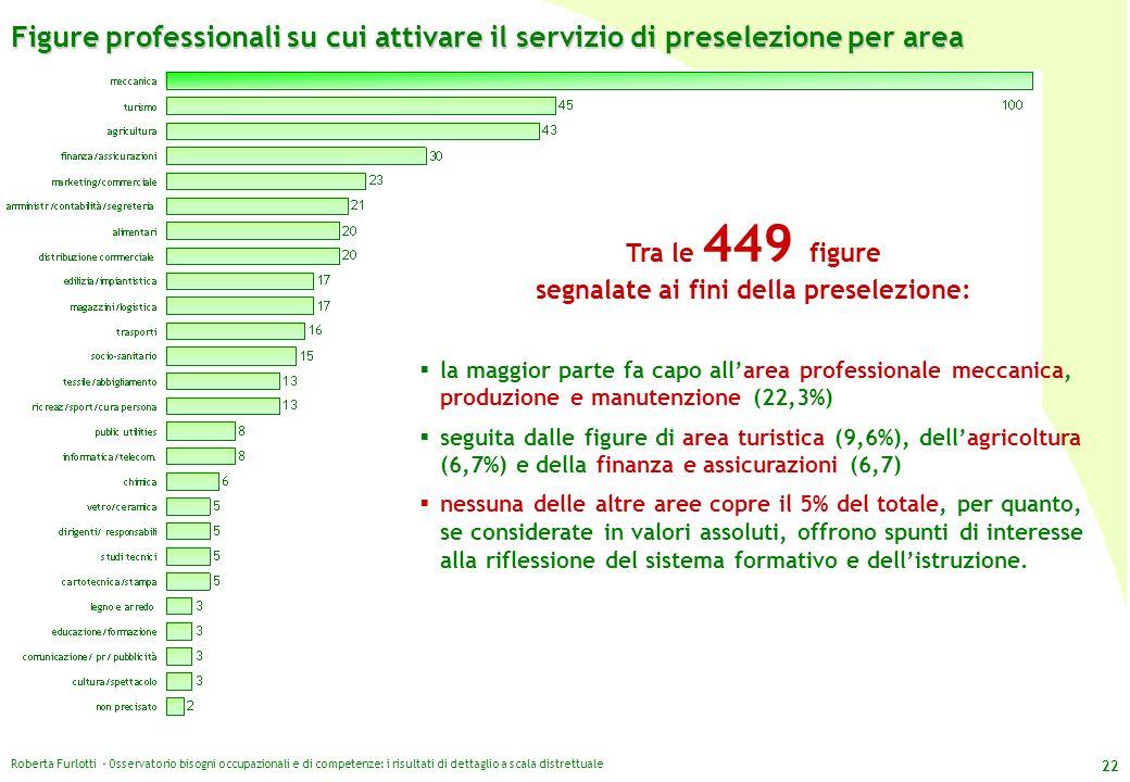 Roberta Furlotti - Osservatorio bisogni occupazionali e di competenze: i risultati di dettaglio a scala distrettuale 22 Figure professionali su cui at