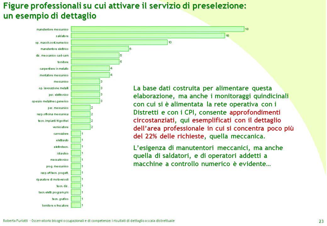 Roberta Furlotti - Osservatorio bisogni occupazionali e di competenze: i risultati di dettaglio a scala distrettuale 23 Figure professionali su cui at