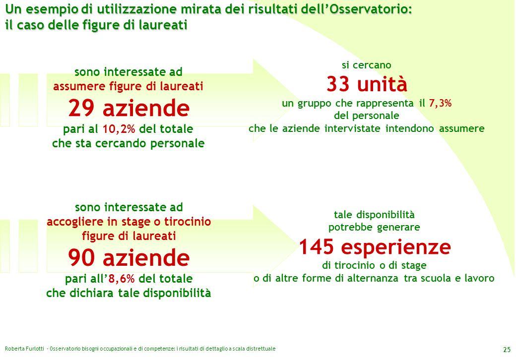 Roberta Furlotti - Osservatorio bisogni occupazionali e di competenze: i risultati di dettaglio a scala distrettuale 25 Un esempio di utilizzazione mi