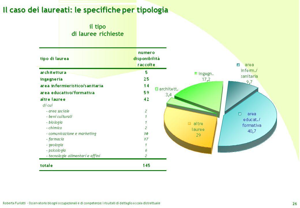 Roberta Furlotti - Osservatorio bisogni occupazionali e di competenze: i risultati di dettaglio a scala distrettuale 26 il tipo di lauree richieste Il