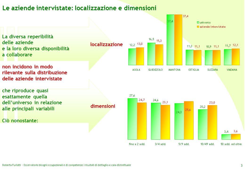 Roberta Furlotti - Osservatorio bisogni occupazionali e di competenze: i risultati di dettaglio a scala distrettuale 3 localizzazione dimensioni Le az