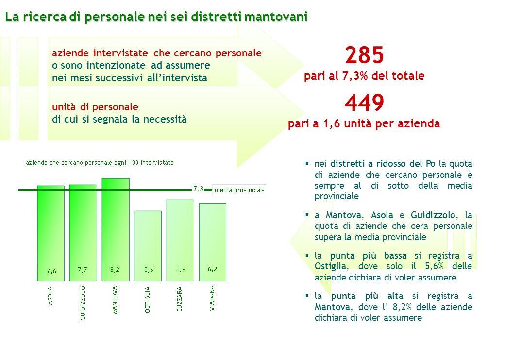aziende intervistate che cercano personale o sono intenzionate ad assumere nei mesi successivi allintervista 285 pari al 7,3% del totale unità di pers
