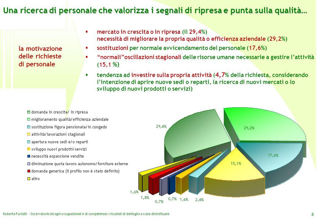 Roberta Furlotti - Osservatorio bisogni occupazionali e di competenze: i risultati di dettaglio a scala distrettuale 8 la motivazione delle richieste
