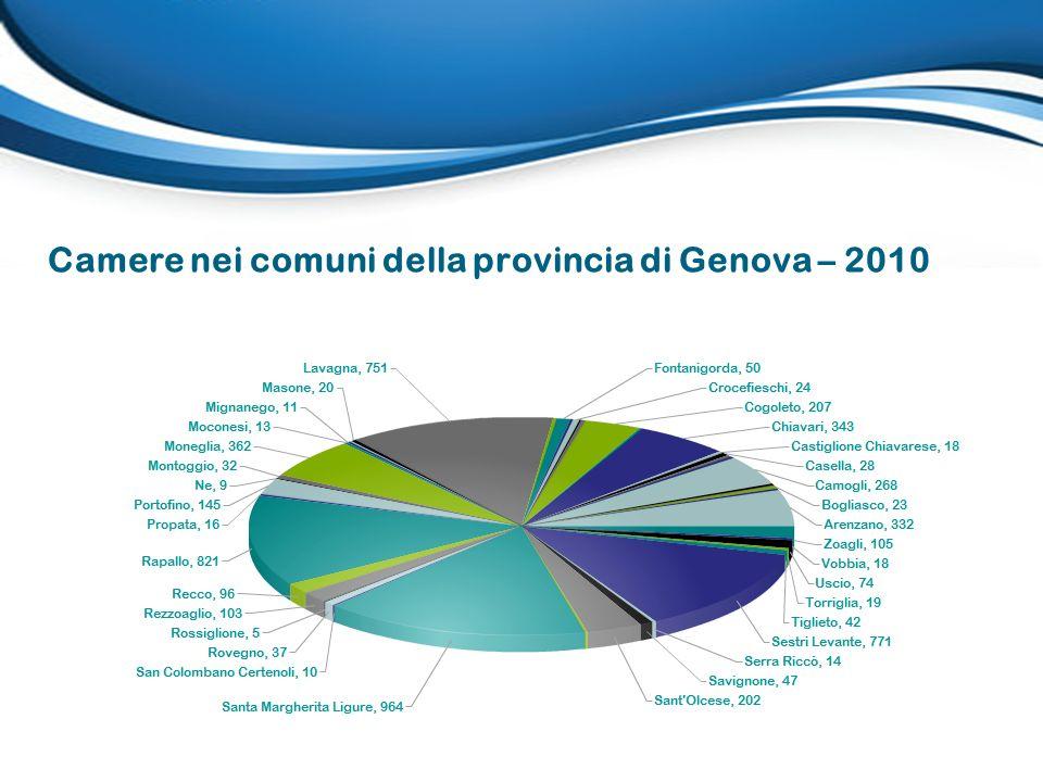 Camere nei comuni della provincia di Genova – 2010
