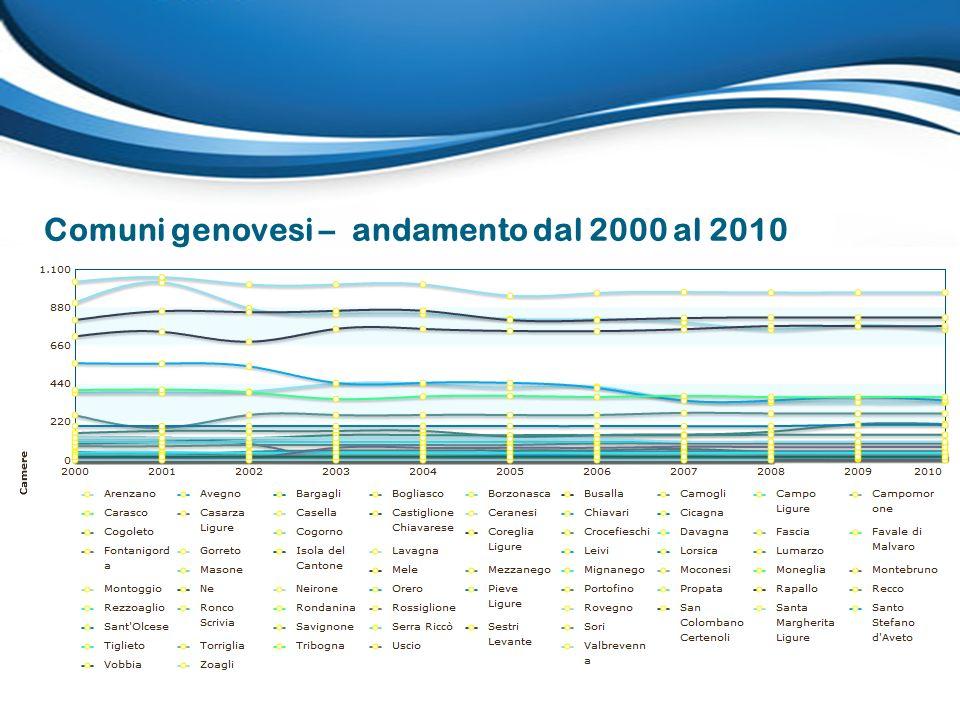 Comuni genovesi – andamento dal 2000 al 2010