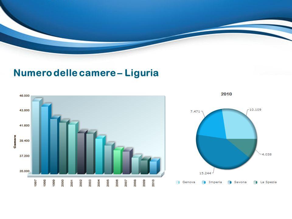 Numero delle camere – Liguria