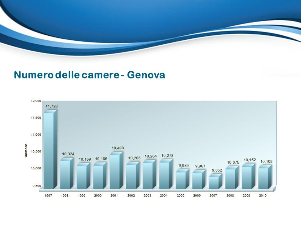 Numero delle camere - Genova