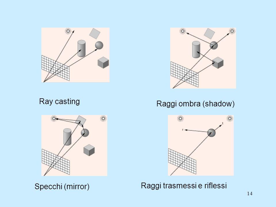 13 Ray tracing Nel Ray tracing limmagine viene ricostruita punto per punto partendo dal piano immagine e percorrendo i raggi di luce a ritroso seguend