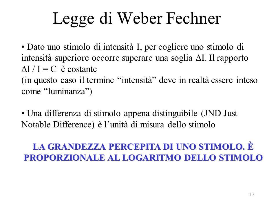 17 Legge di Weber Fechner Dato uno stimolo di intensità I, per cogliere uno stimolo di intensità superiore occorre superare una soglia I. Il rapporto