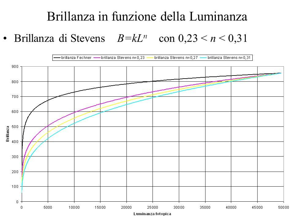 19 Brillanza in funzione della Luminanza Brillanza di Stevens B=kL n con 0,23 < n < 0,31