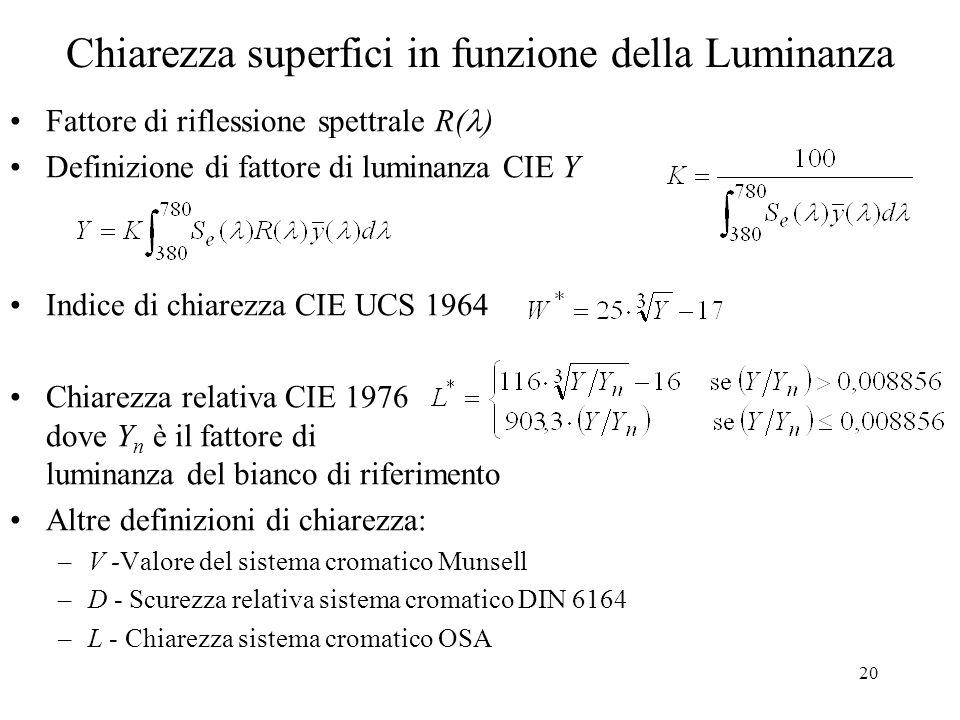 20 Chiarezza superfici in funzione della Luminanza Fattore di riflessione spettrale R( ) Definizione di fattore di luminanza CIE Y Indice di chiarezza