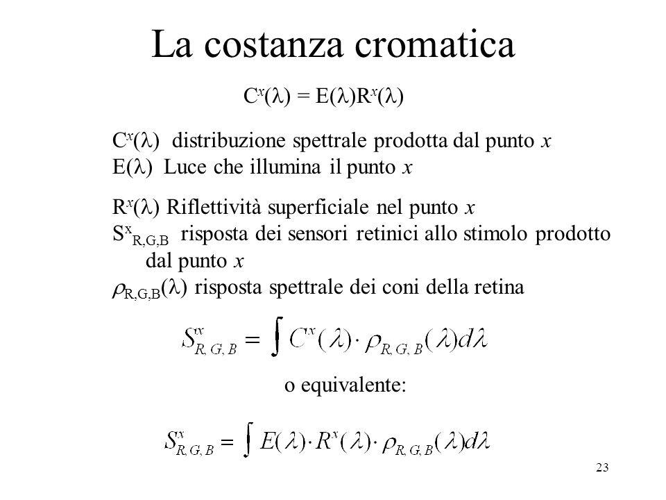 23 La costanza cromatica C x ( ) distribuzione spettrale prodotta dal punto x E( ) Luce che illumina il punto x R x ( ) Riflettività superficiale nel