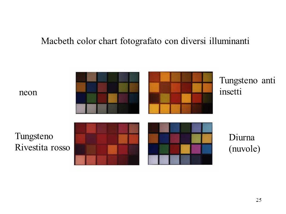 25 neon Tungsteno Rivestita rosso Tungsteno anti insetti Diurna (nuvole) Macbeth color chart fotografato con diversi illuminanti