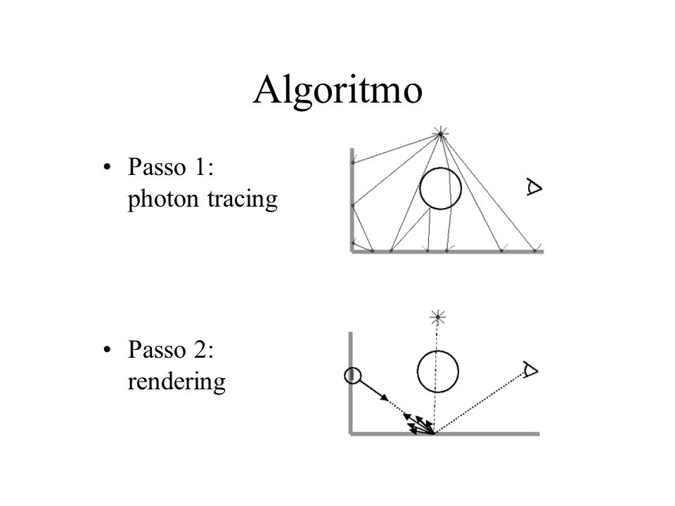 Algoritmo: Passo 1 Emissione –Emissione dei fotoni dalla sorgenti di luce –Solitamente bisogna emettere più di 10.000 fotoni Scattering –Determinare come i fotoni vengono dispersi, allinterno della scena Storing –Salvataggio delle informazioni sui fotoni assorbiti dalle superfici diffusive