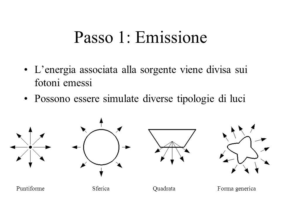 Passo 1: Emissione Lenergia associata alla sorgente viene divisa sui fotoni emessi Possono essere simulate diverse tipologie di luci PuntiformeSferica