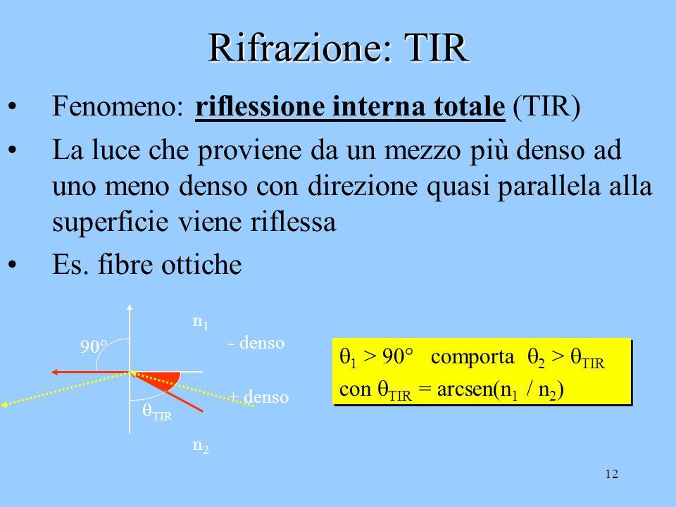 11 Trasmissione: legge di Snell La luce che colpisce un materiale può essere: 1.Assorbita (trasformata in unaltra forma di energia: calore….) 2.Rifles