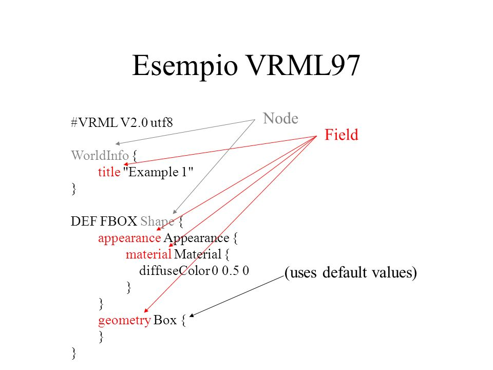 Esempio VRML97 #VRML V2.0 utf8 WorldInfo { title Example 1 } DEF FBOX Shape { appearance Appearance { material Material { diffuseColor 0 0.5 0 } geometry Box { } Node Field (uses default values)