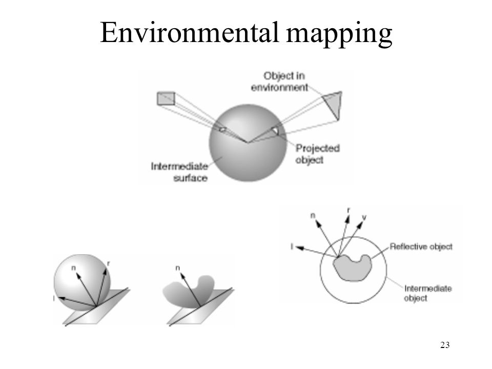 23 Environmental mapping