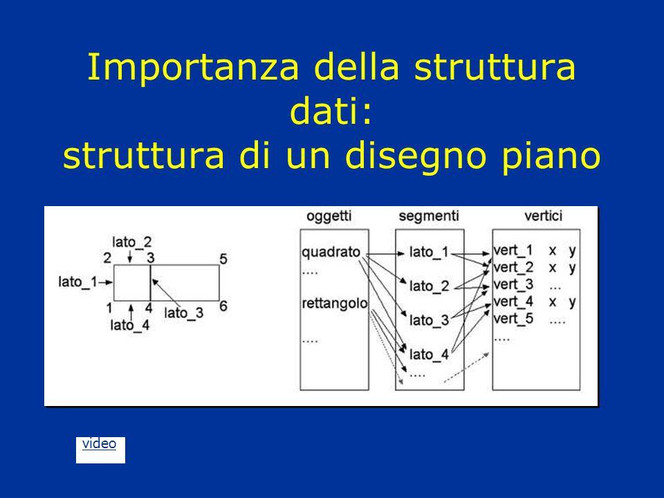 Importanza della struttura dati: struttura di un disegno piano video