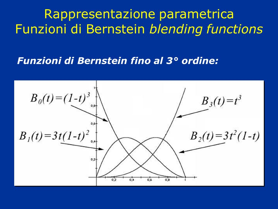 Rappresentazione parametrica Funzioni di Bernstein blending functions Funzioni di Bernstein fino al 3° ordine: