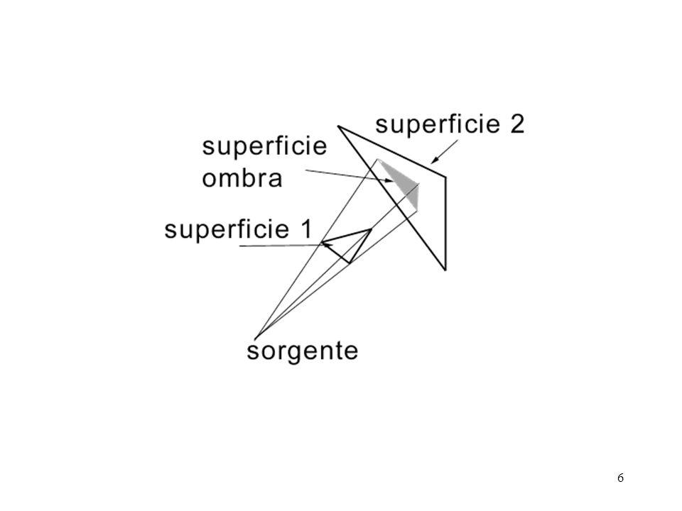 7 Volumi dombra Volume virtuale che rappresenta il cono dombra di ciascuna sorgente Lintersezione con il frustum di visione determina la regione di spazio in cui gli oggetti sono in ombra rispetto alla sorgente