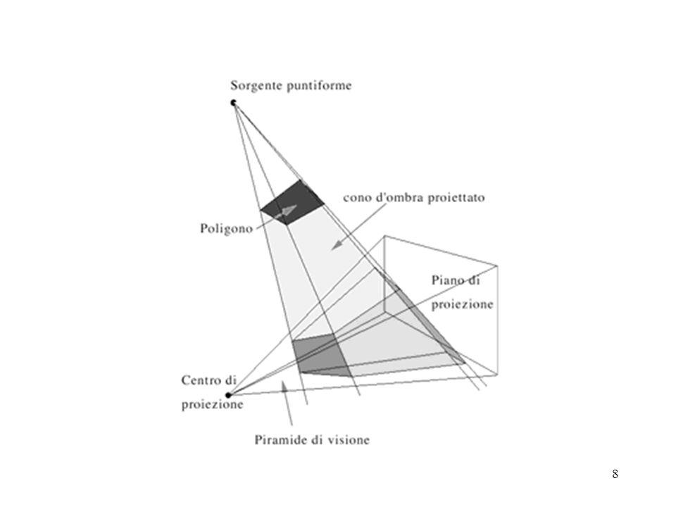 9 Volumi dombra Durante il rendering si applica il modello ombra agli oggetti che cadono nel cono dombra Se ci sono più sorgenti ci sono più coni, lintersezione tra coni determina le il grado di ombreggiatura Si può simulare una sorgente estesa proiettando più volumi ombra con origine in più punti della sorgente estesa