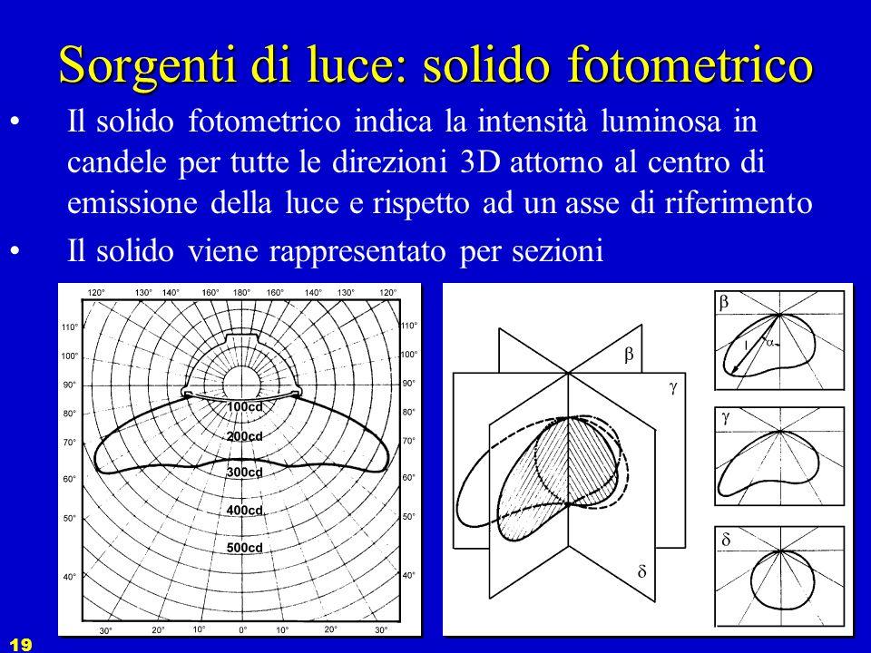 18 Sorgenti di luce: la forma della luce La distribuzione non uniforme è dovuta a: 1.Differenza intrinseca della sorgente reale rispetto al caso punti