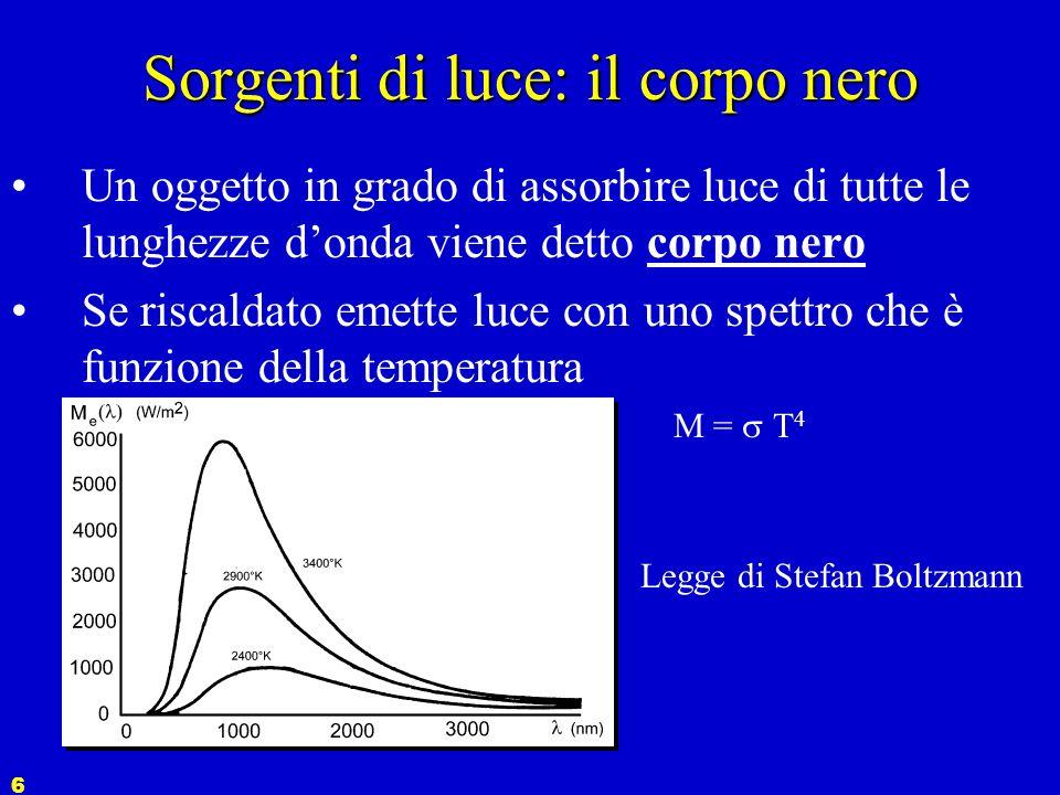 5 Sorgenti di luce: distribuzione di potenza relativa S e ( )La curva di distribuzione di potenza relativa S e ( ) mostra come lenergia viene emessa p