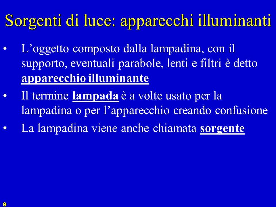 9 Sorgenti di luce: apparecchi illuminanti Loggetto composto dalla lampadina, con il supporto, eventuali parabole, lenti e filtri è detto apparecchio illuminante Il termine lampada è a volte usato per la lampadina o per lapparecchio creando confusione La lampadina viene anche chiamata sorgente