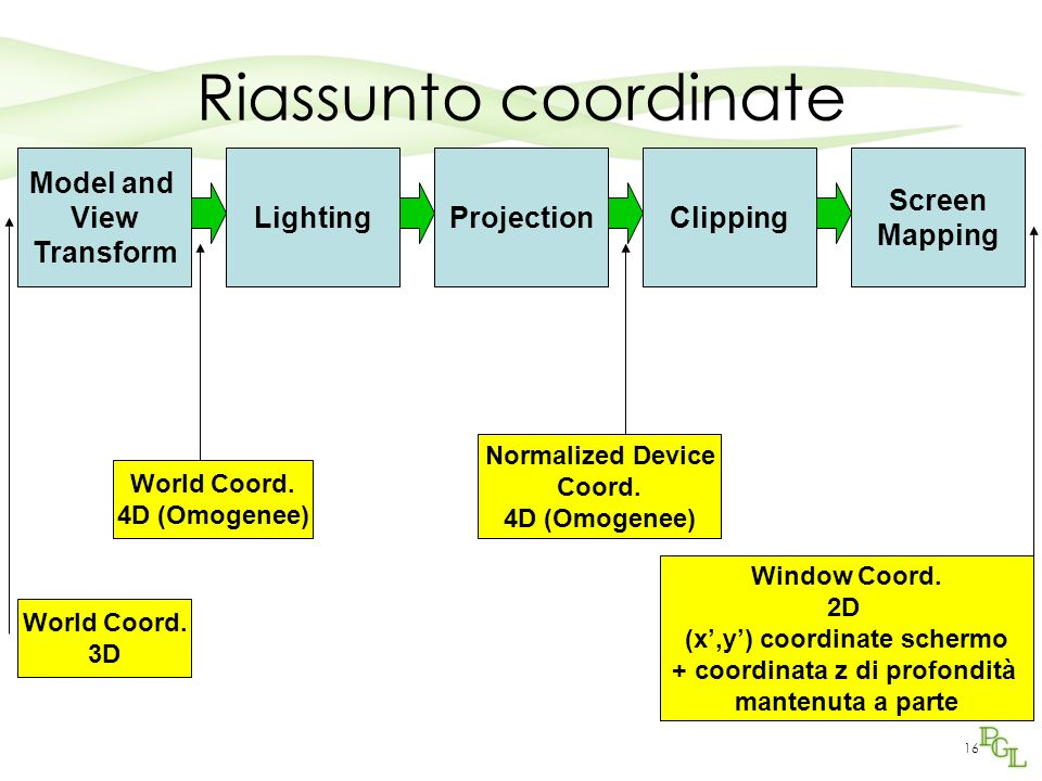 16 Riassunto coordinate Model and View Transform LightingProjectionClipping Screen Mapping World Coord.