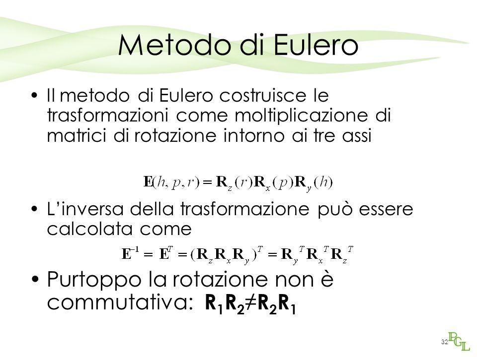32 Metodo di Eulero Il metodo di Eulero costruisce le trasformazioni come moltiplicazione di matrici di rotazione intorno ai tre assi Linversa della t