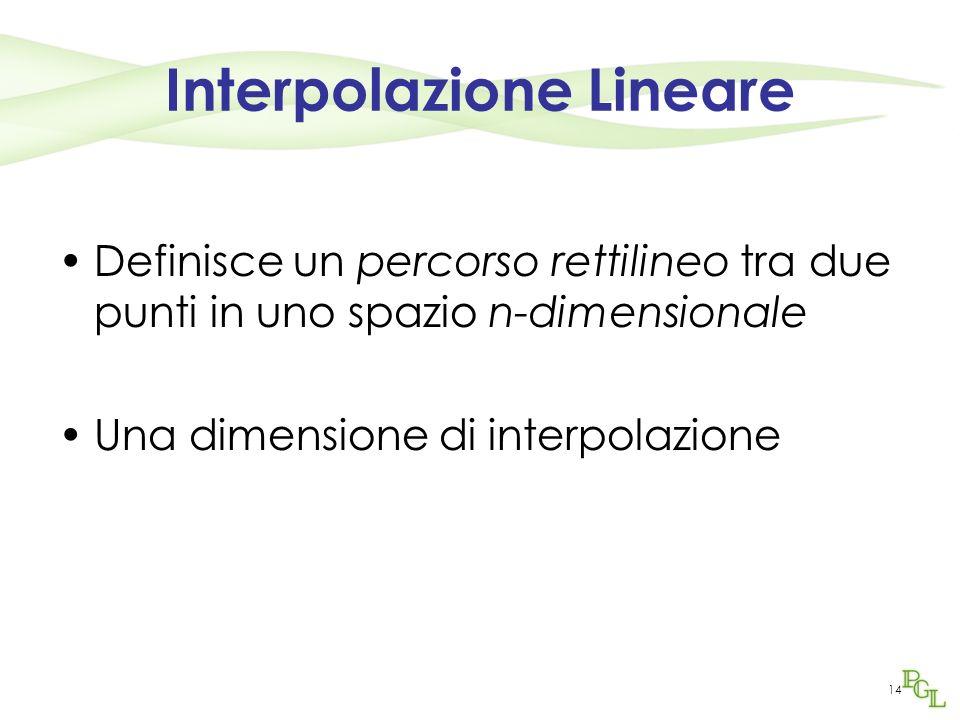 14 Interpolazione Lineare Definisce un percorso rettilineo tra due punti in uno spazio n-dimensionale Una dimensione di interpolazione