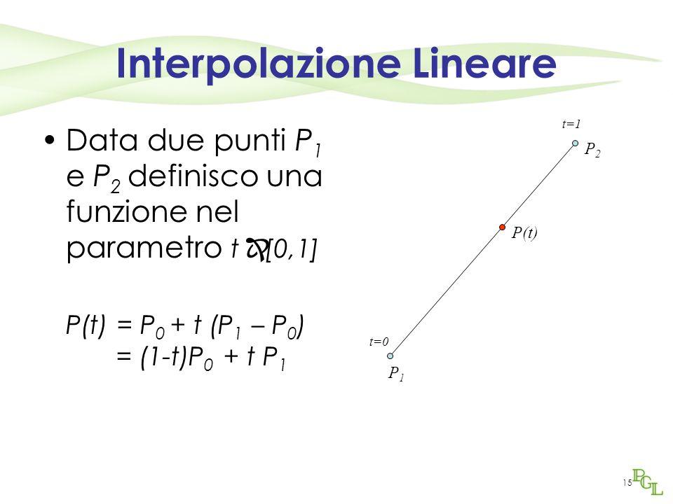 15 Interpolazione Lineare Data due punti P 1 e P 2 definisco una funzione nel parametro t [0,1] P(t) = P 0 + t (P 1 – P 0 ) = (1-t)P 0 + t P 1 P1P1 P2