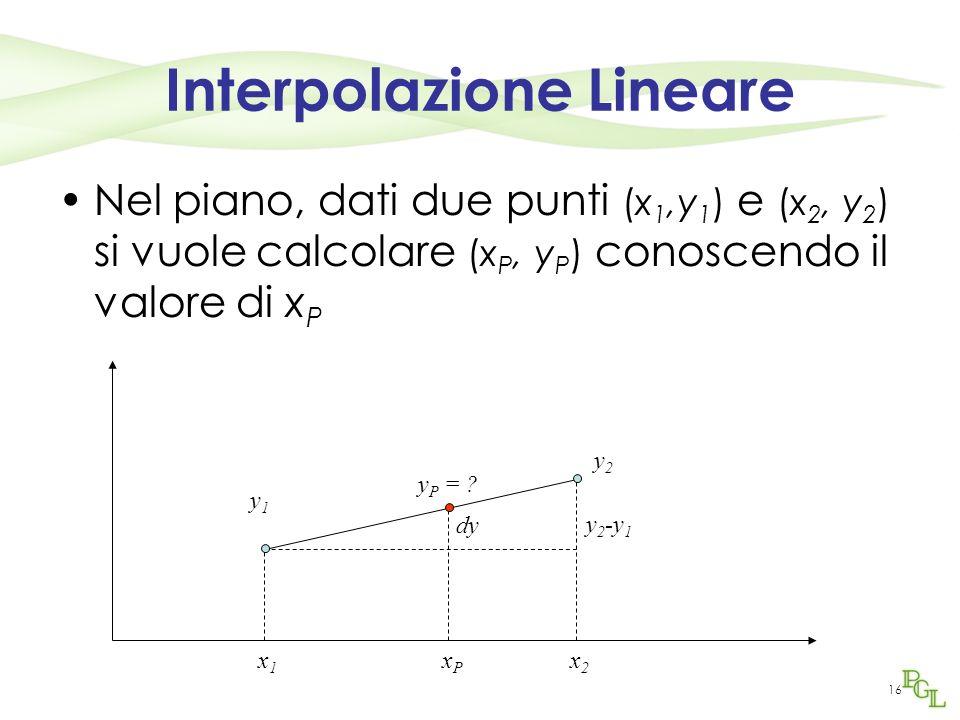 16 Interpolazione Lineare Nel piano, dati due punti (x 1,y 1 ) e (x 2, y 2 ) si vuole calcolare (x P, y P ) conoscendo il valore di x P x1x1 x2x2 xPxP