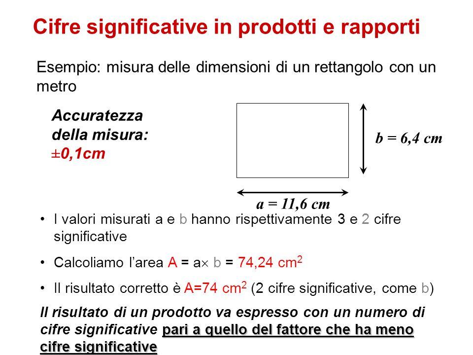 Cifre significative in prodotti e rapporti Esempio: misura delle dimensioni di un rettangolo con un metro Accuratezza della misura: ±0,1cm a = 11,6 cm