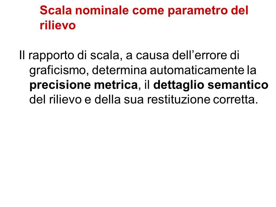 Scala nominale come parametro del rilievo Il rapporto di scala, a causa dellerrore di graficismo, determina automaticamente la precisione metrica, il