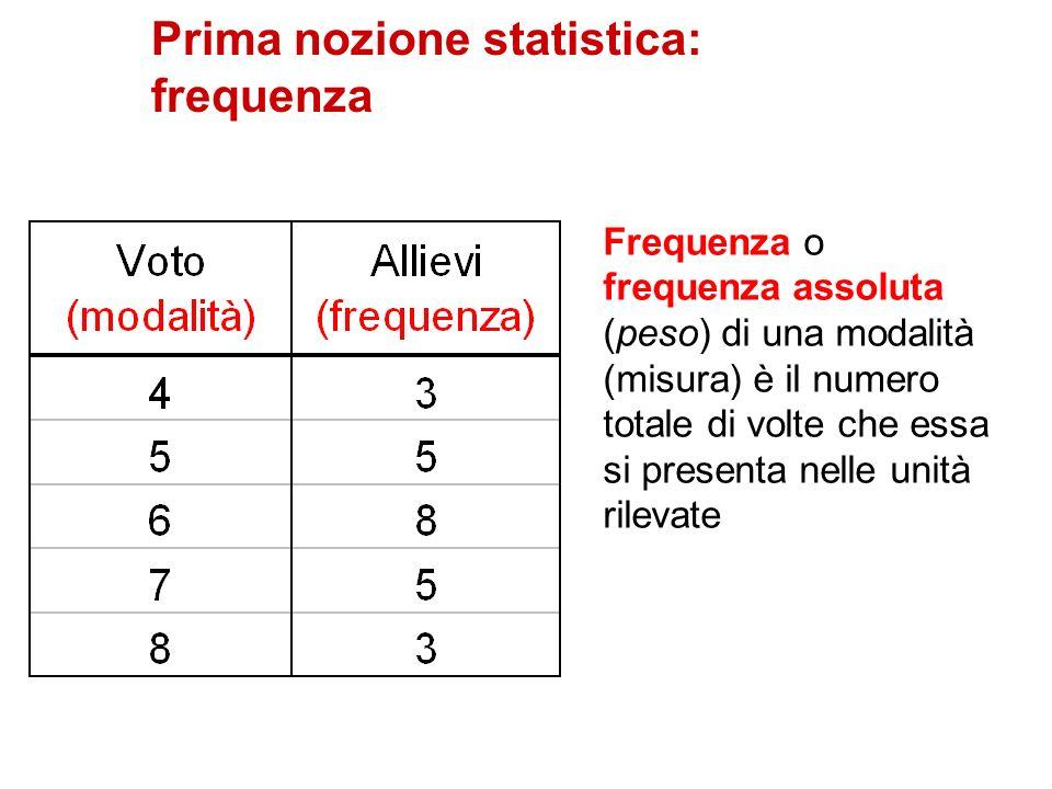 Prima nozione statistica: frequenza Frequenza o frequenza assoluta (peso) di una modalità (misura) è il numero totale di volte che essa si presenta ne