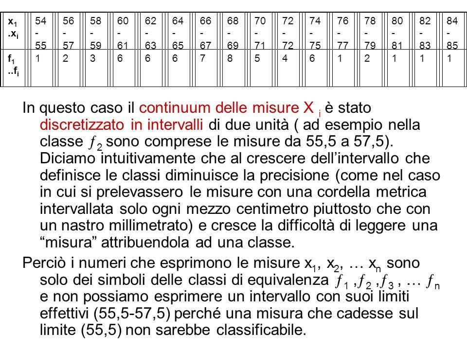 In questo caso il continuum delle misure X i è stato discretizzato in intervalli di due unità ( ad esempio nella classe 2 sono comprese le misure da 5