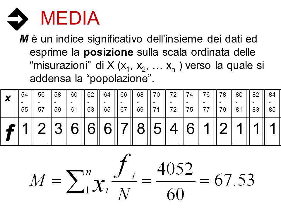 MEDIA M è un indice significativo dellinsieme dei dati ed esprime la posizione sulla scala ordinata delle misurazioni di X (x 1, x 2, … x n ) verso la