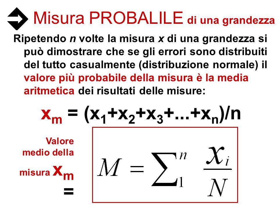 Misura PROBALILE di una grandezza Ripetendo n volte la misura x di una grandezza si può dimostrare che se gli errori sono distribuiti del tutto casual