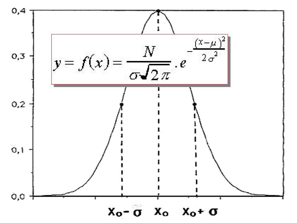 il parametro σ, chiamato deviazione standard, esprime la distanza orizzontale tra i punti di flesso e il massimo della curva (della funzione); rappresenta la dispersione dei risultati intorno al valore più probabile