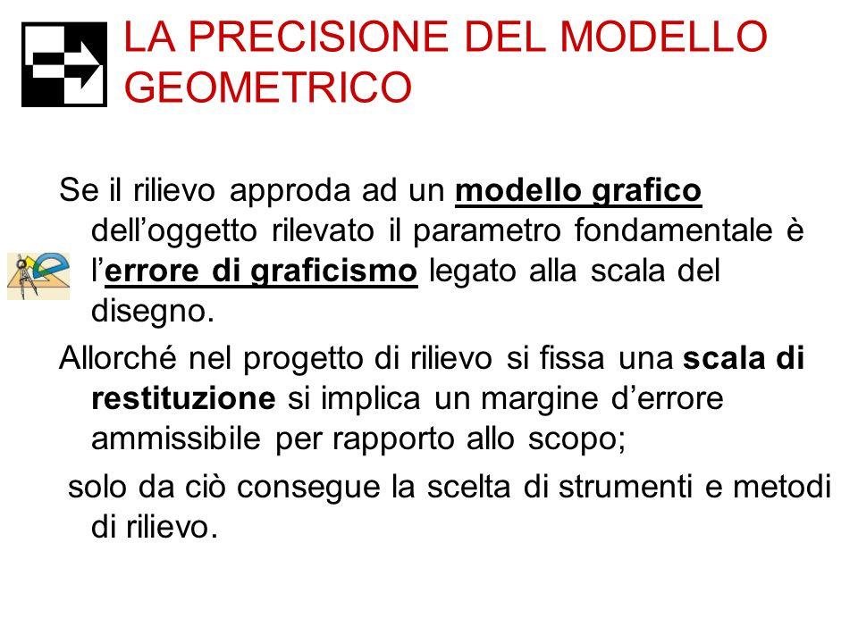 LA PRECISIONE DEL MODELLO GEOMETRICO Se il rilievo approda ad un modello grafico delloggetto rilevato il parametro fondamentale è lerrore di graficism