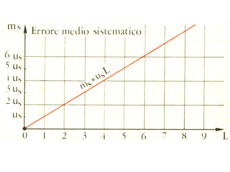 ERRORE TEMIBILE COMPLESSIVO NELLE MISURE DIRETTE è la somma degli errori accidentali e sistematici.