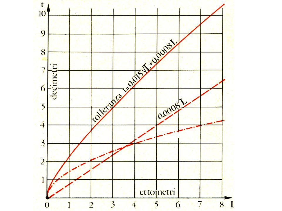La tolleranza è stabilita da diversi sistemi di unificazione, il Catasto Italiano, dallIGM, Ad esempio il Catasto Italiano stabilisce i seguenti valori di p e q: Terreno pianeggiante 0,015 Terreno ondulato 0,0200.0008 Terreno sfavorevole 0,025 pq