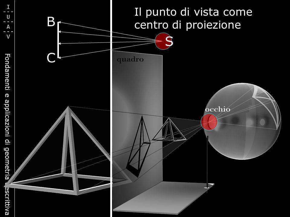 Fondamenti e applicazioni di geometria descrittiva B C Il punto di vista come centro di proiezione S