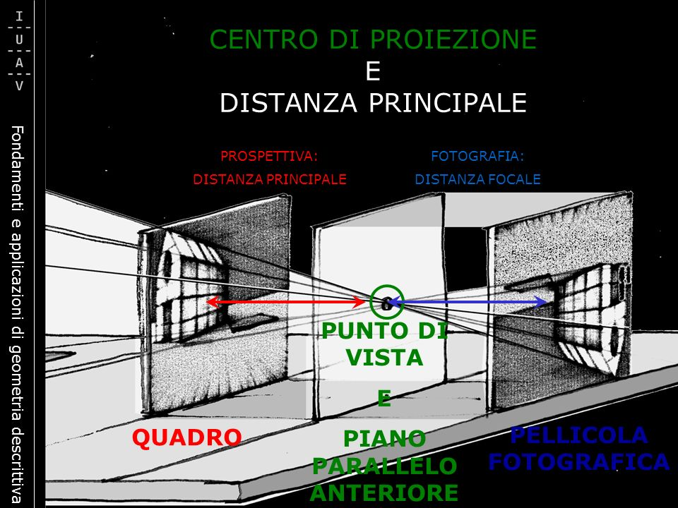 Fondamenti e applicazioni di geometria descrittiva CENTRO DI PROIEZIONE E DISTANZA PRINCIPALE PROSPETTIVA: DISTANZA PRINCIPALE FOTOGRAFIA: DISTANZA FO
