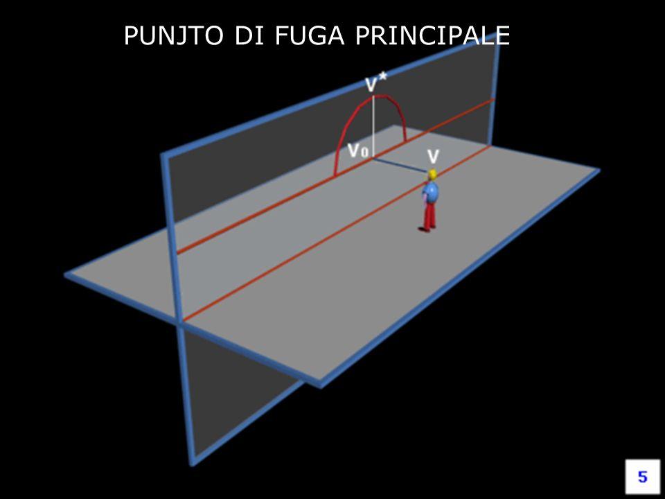 Fondamenti e applicazioni di geometria descrittiva PUNJTO DI FUGA PRINCIPALE