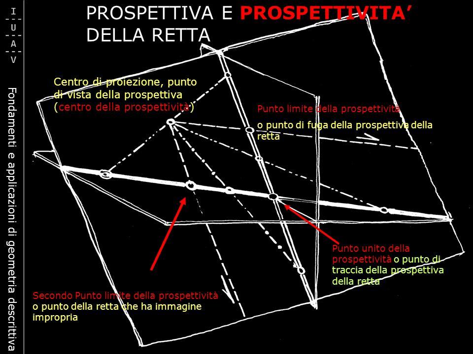 Fondamenti e applicazioni di geometria descrittiva Centro di proiezione, punto di vista della prospettiva (centro della prospettività) Punto limite de