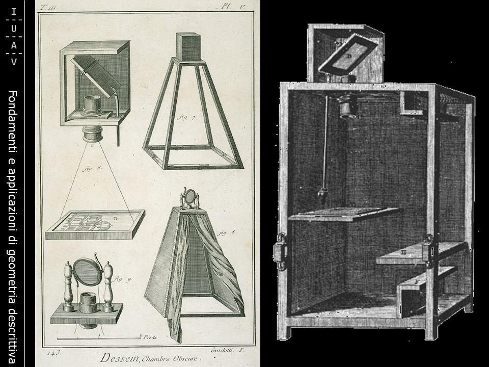 Fondamenti e applicazioni di geometria descrittiva CENTRO Punto di vista ASSE Retta di tracci RETTA LIMITE Retta di fuga