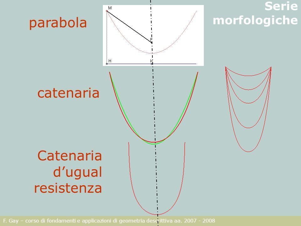 F. Gay – corso di fondamenti e applicazioni di geometria descrittiva aa. 2007 - 2008 Serie morfologiche parabola catenaria Catenaria dugual resistenza